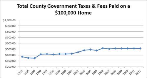 county-taxes