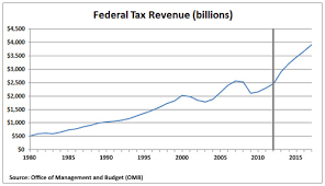 federal-revenue-by-year