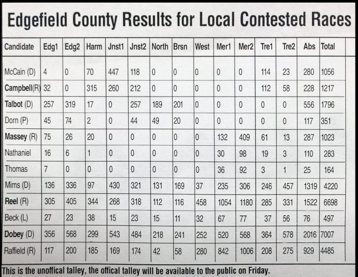 Edgefield County Election Results – 2016 (not final)